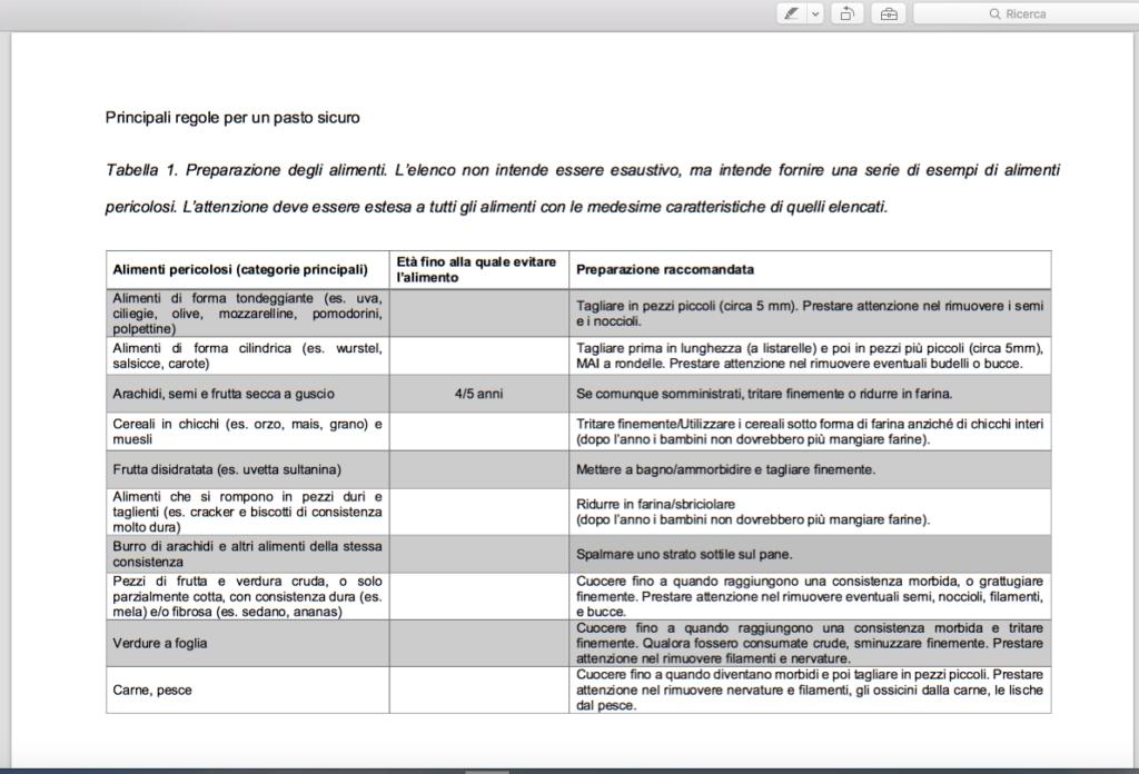 Tabella 1-linee indirizzo per la prevenzione del soffocamento da cibo